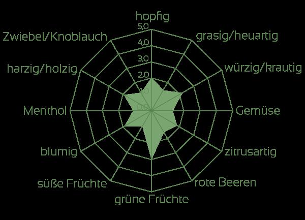 Hallertau Blanc Aromaeindrücke Rohhopfen