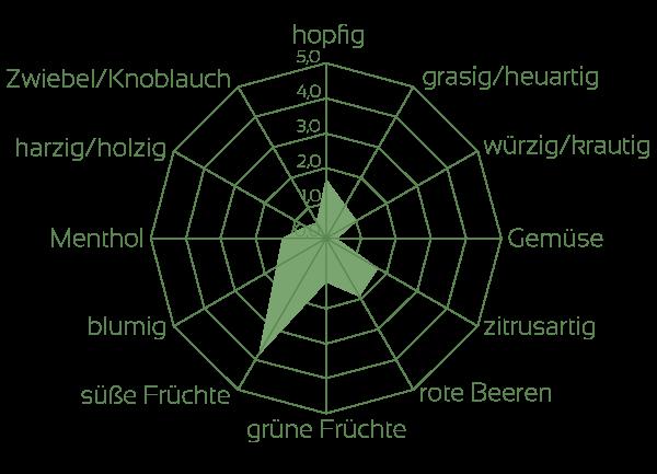 Huell Melon Aromaeindrücke Rohhopfen
