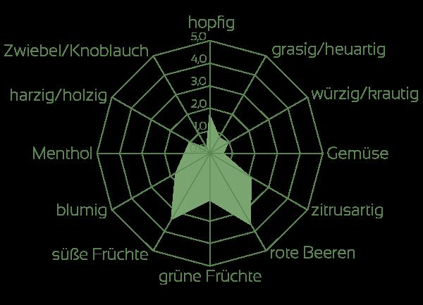 Calista Aromaeindrücke Rohhopfen